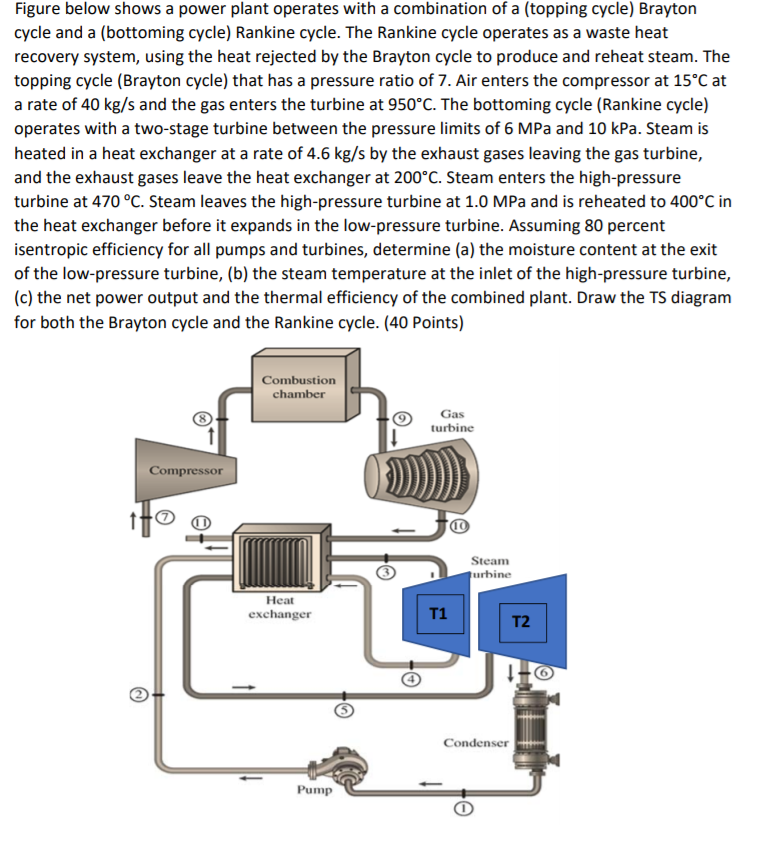 Solved  Figure Below Shows A Power Plant Operates With A C