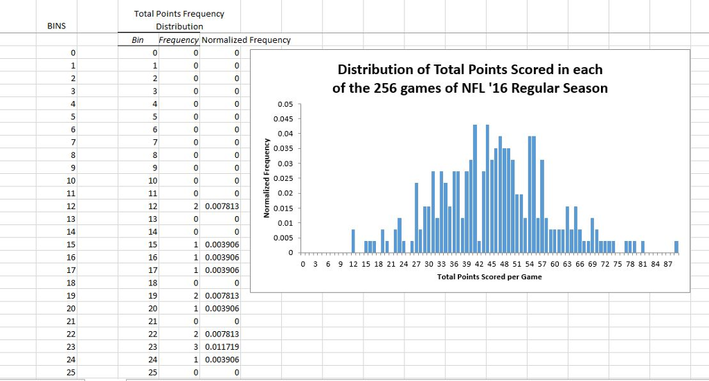 In the excel file provided you are given the final chegg total points frequency bins distribution bin frequency normalized frequency distribution of total points scored in each ccuart