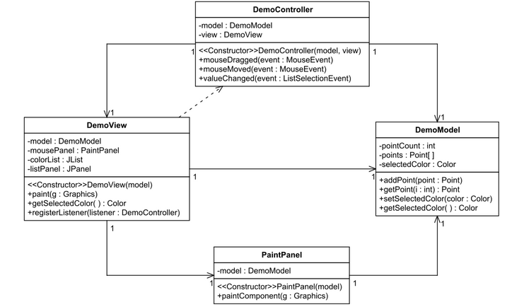 Create a uml class diagram similar to that shown i chegg here is the mvc notes for the uml diagram ccuart Gallery