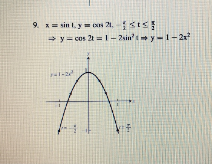 Solved: X = Sin T, Y = Cos 2t, - Pi/2 Lessthanorequalto T ...