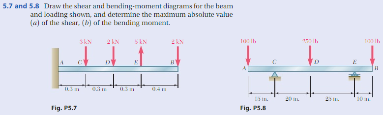 solved draw the shear and bending moment diagrams for the rh chegg com beam loading shear and moment diagrams Shear Diagram Equations