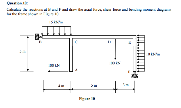 Pleasant Bending Moment Diagram For Frames Basic Electronics Wiring Diagram Wiring 101 Ouplipimpapsstreekradiomeanderfmnl
