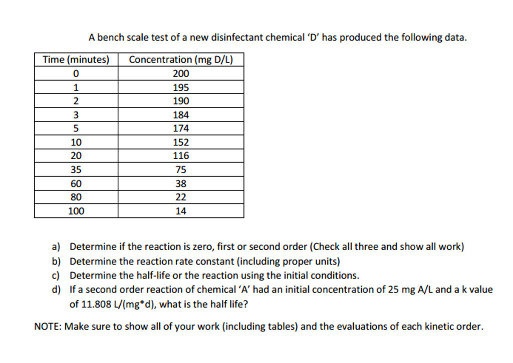 A Bench Scale Test Of A New Disinfectant Chemical