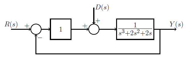 Solved: A Feedback Control System Is Subject To Disturbanc... | Chegg.comChegg
