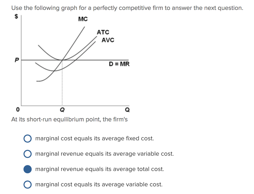 average fixed cost is
