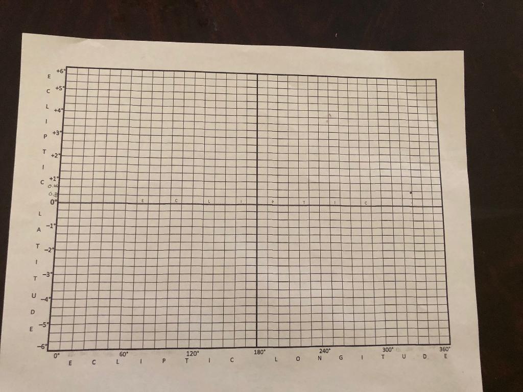 On The Ecliptic Graph Paper, Plot The Ecliptic Lon    | Chegg com