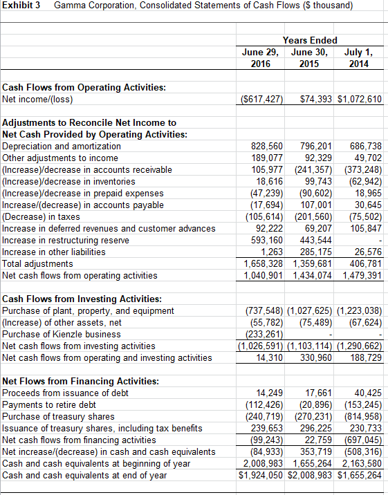 solved exhibit contains cash flow statements from gamma c