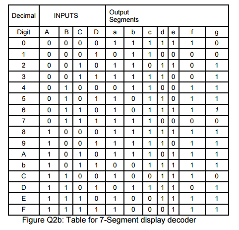Solved Question 2 The Seven Segment Display Decoder Is An