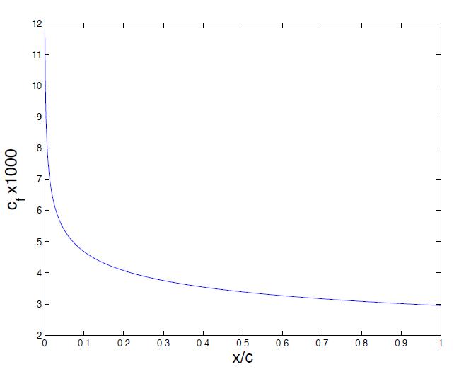 Solved: N The Figure Below You See The Pressure Distributi