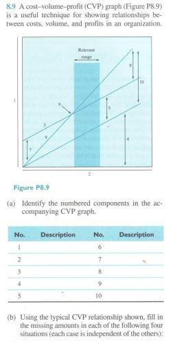 A Cost Volume Profit Cvp Graph Figure P89 Is Chegg