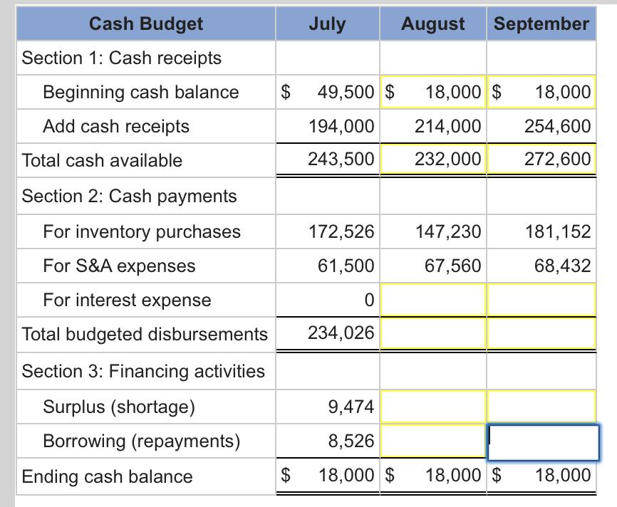 cash buget