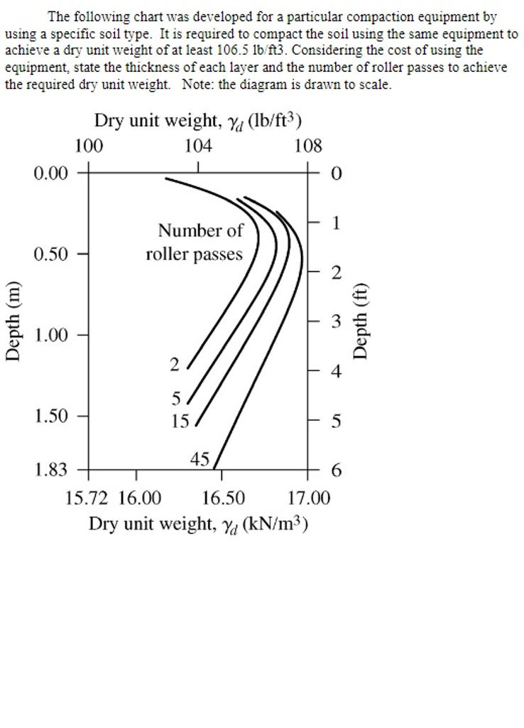 unit of weight chart