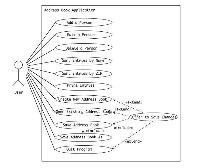 Solved Develop A Detailed Class Diagram Which Shows All O