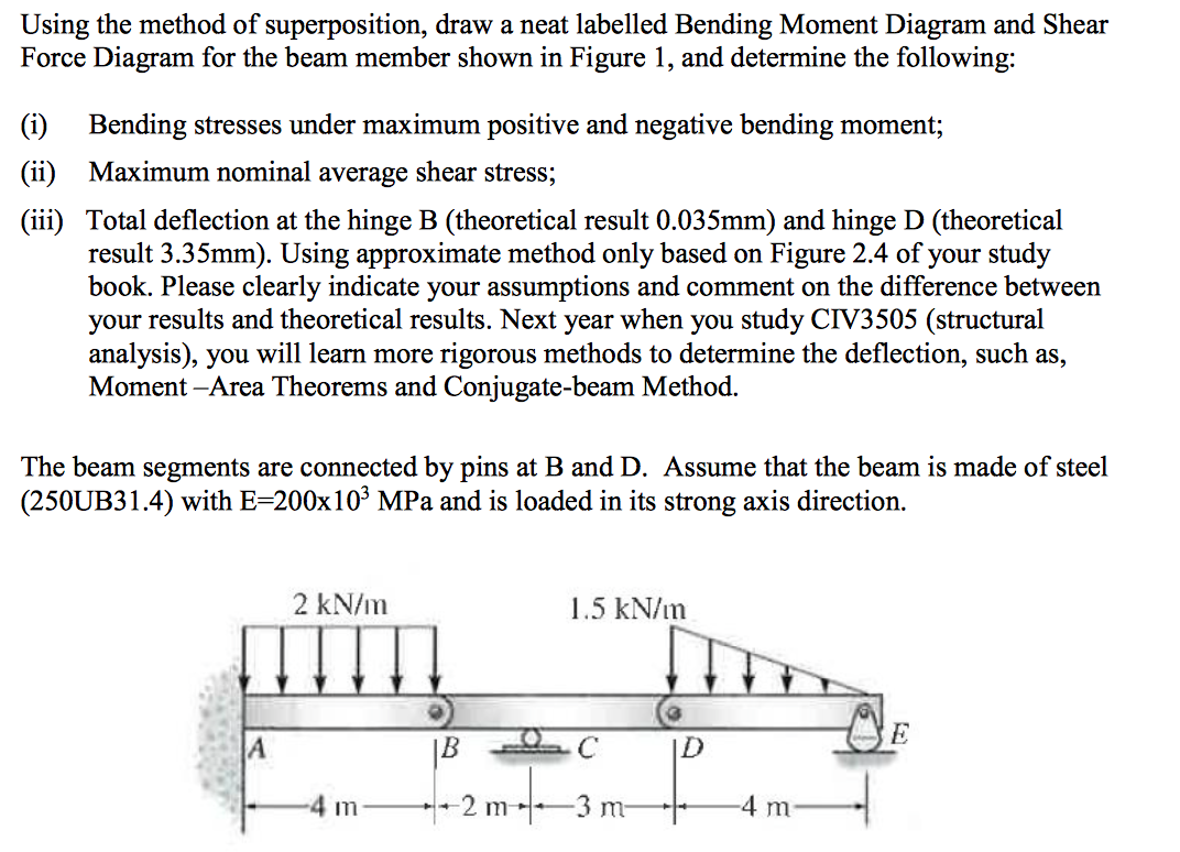 Using The Method Of Superposition Draw A Neat Lab Bending Moment Diagram And Shear Force