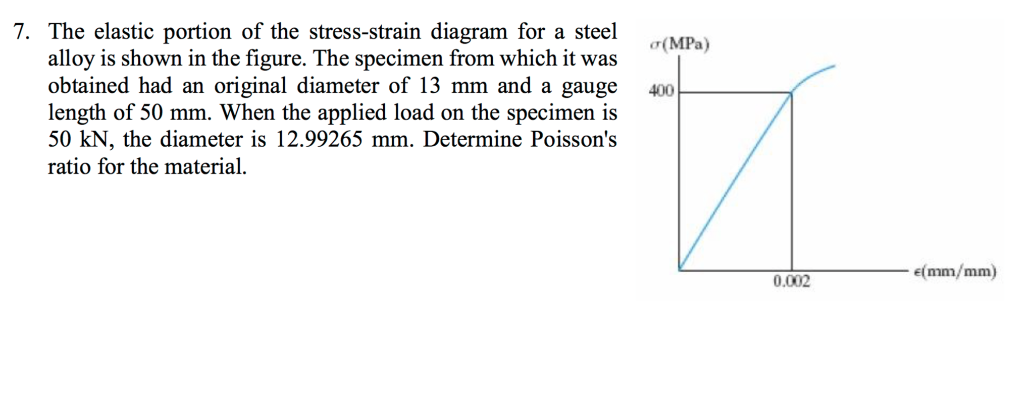 The elastic portion of the stress strain diagram f chegg question the elastic portion of the stress strain diagram for a steel alloy is shown in the figure the sp pooptronica Image collections