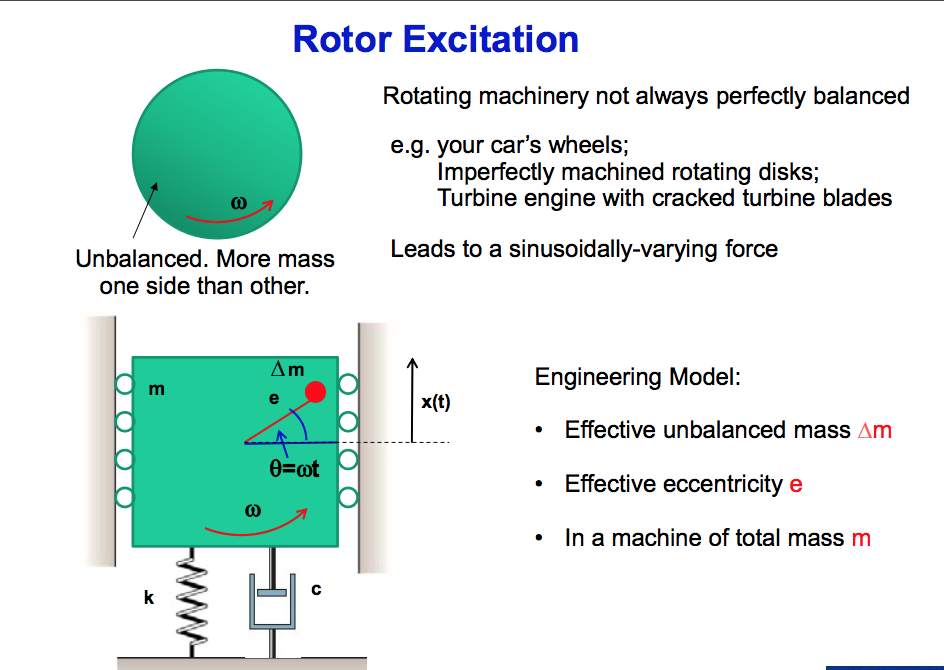 Solved For Rotor Excitation Of A Single Degree Of Freedom