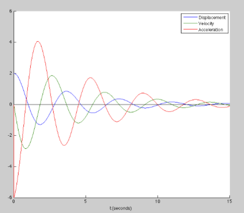 Solved: In MATLAB, Implement The Damped Harmonic Oscillato