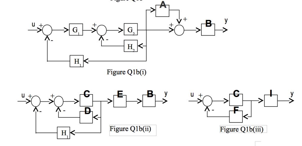 solved block diagram representing a control system in fig rh chegg com Simple Block Diagram Block Diagram Example
