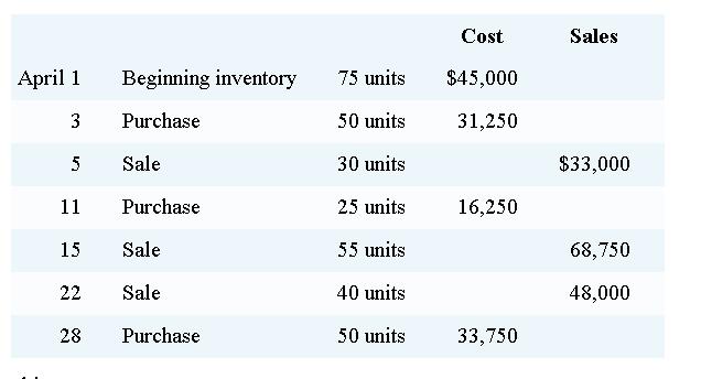 ending inventory formula