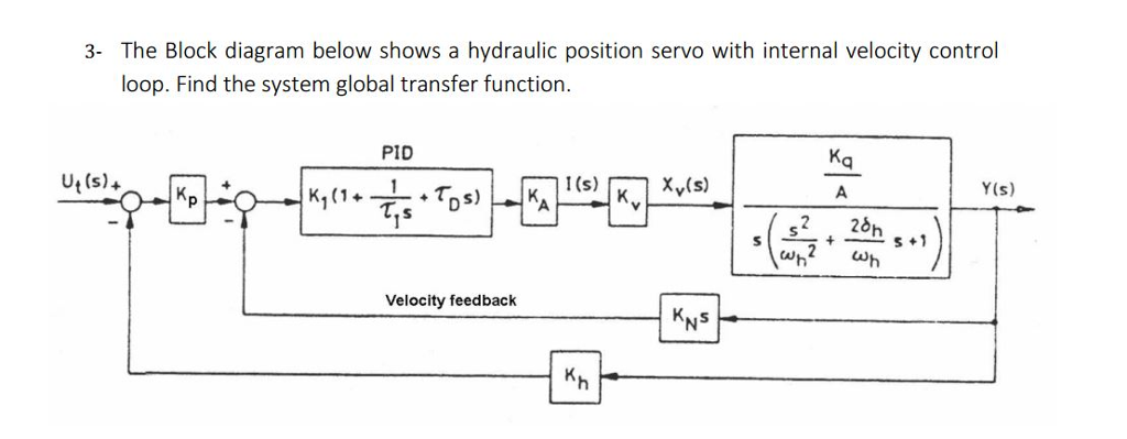 3- the block diagram below shows a hydraulic position servo with internal  velocity control loop