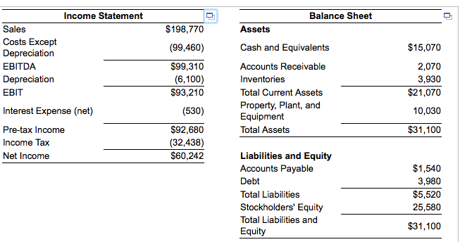 Solved: Income Statement Balance Sheet Sales Costs Except
