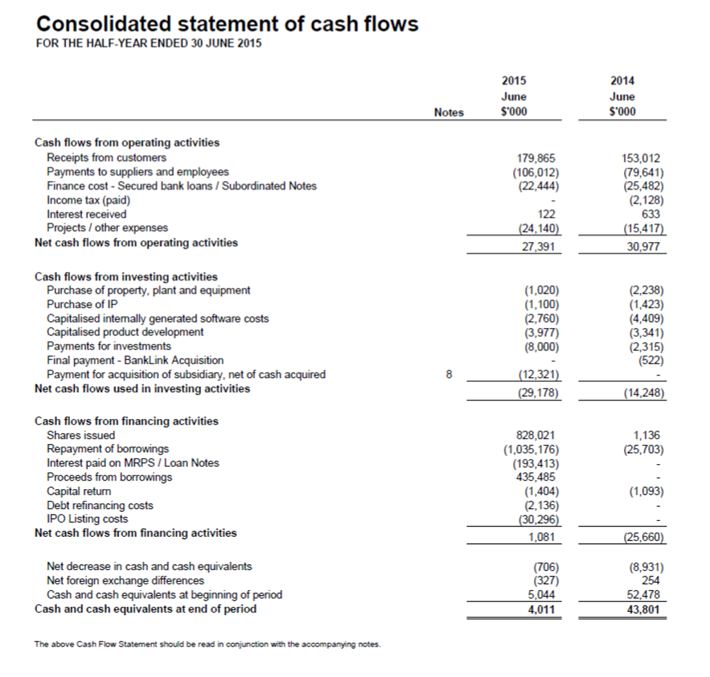 Solved: Analysis Of The Statement Of Cash Flows: Compare C ...