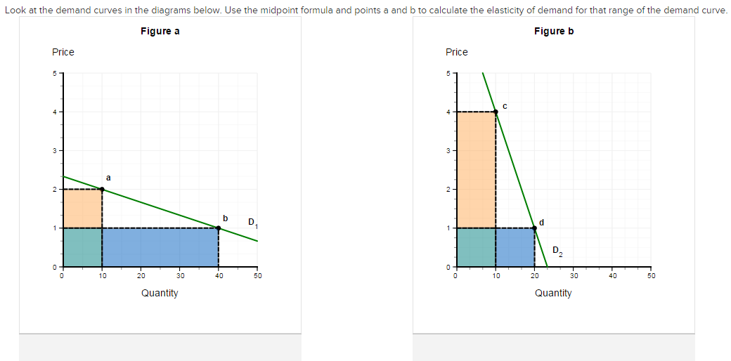 Solved Look At The Demand Curves In The Diagrams Below U Chegg Com
