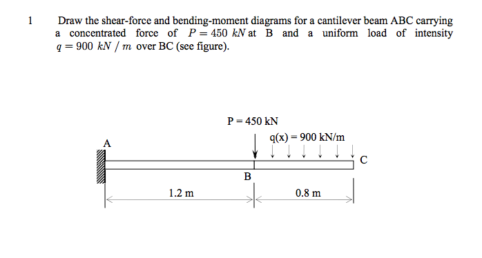 solved draw the shear force and bending moment diagrams f rh chegg com Overhanging Beam Moment Diagram Draw the Shear and Moment Diagrams for the Beam