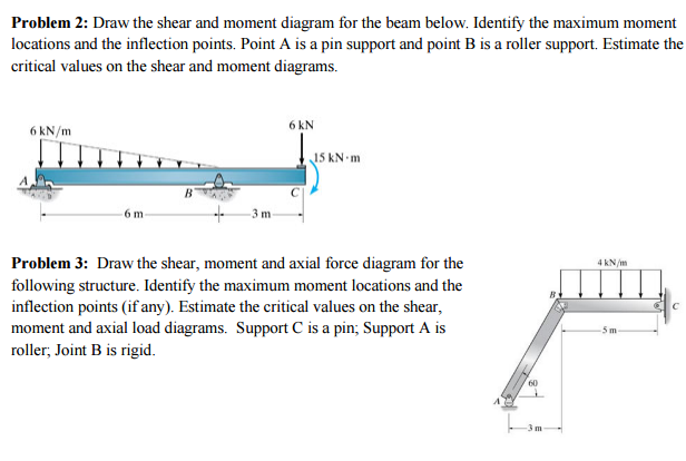 Solved Draw The Shear And Moment Diagram For The Beam Bel