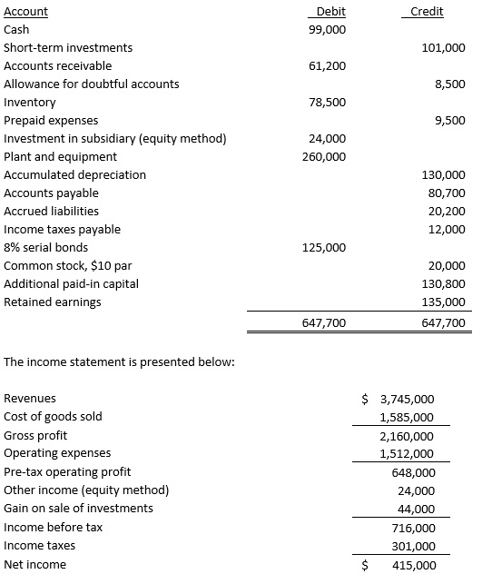 solved 4 below are the changes in account balances for b