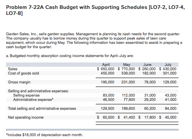 ... Problem 7 22A Cash Budget With Supporting Schedules LO7 2, LO7 4