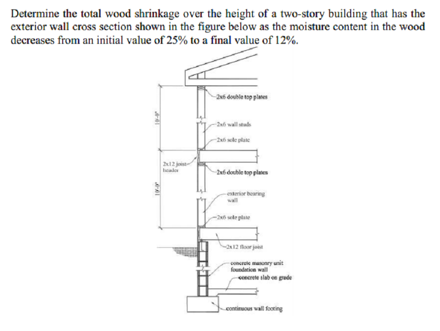 Determine The Total Wood Shrinkage Over The Height