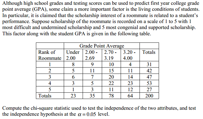 solved although high school grades and testing scores can