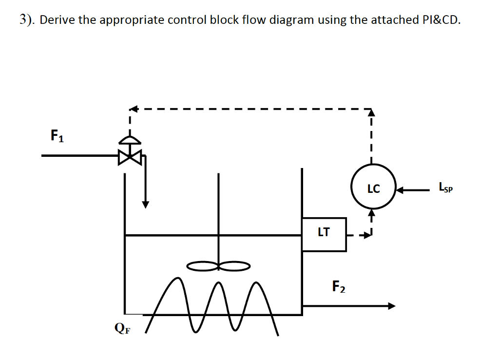Solved 3 Derive The Appropriate Control Block Flow Diag