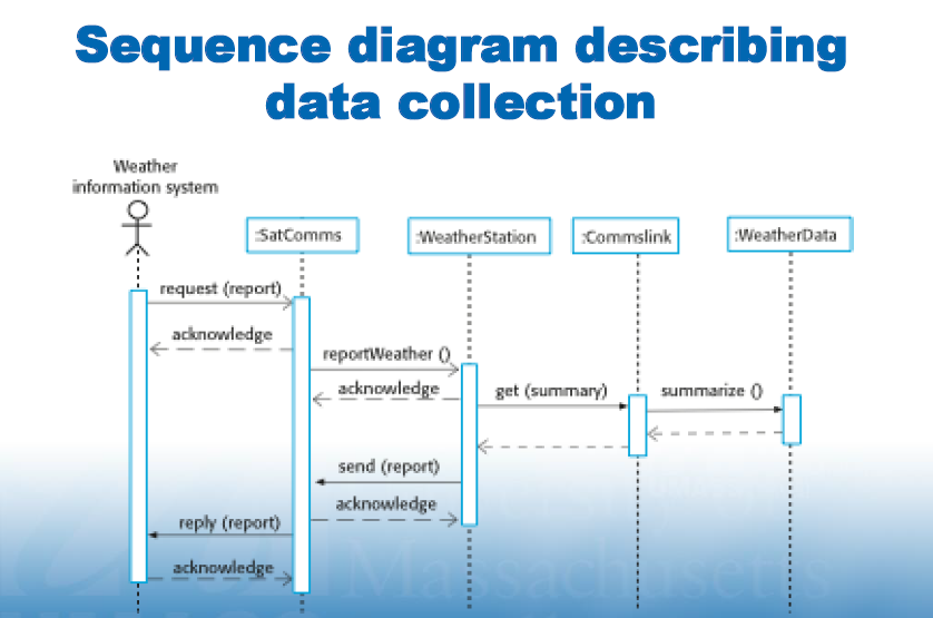 Solved write the software development plan for a software examples of state and sequence diagrams ccuart Gallery