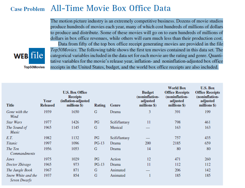 motion picture industry managerial report Using a sample of 100 motion pictures from 2005 and numerical methods of descriptive statistics, including measures of location, variability, distribution shape and the detection of outliers, the motion picture industry can be analyzed more specifically in order to learn how these variables play a part in the success of a motion picture.