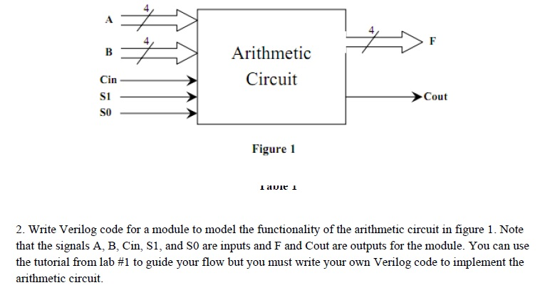 Solved: Write Verilog Code For A Module To Model The Funct