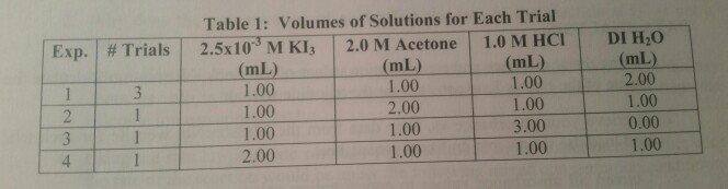 Table 1: Works of Solutions restraint Each Trial DI H2O 2.00 1.00 0.00 1.00 Exp. | # Trials | 2.5x103 M K13 | 2.0 M Acetone | 1.0 M HCI | (mL) (mL)(mL) 1.00 1.00 1.00 2.00 1.00 3.00 1.00 1.00 2.00 1.00 1.00 4