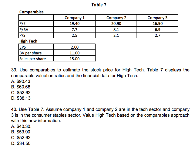 Solved Use Comparables To Estimate The Stock Price For Hi