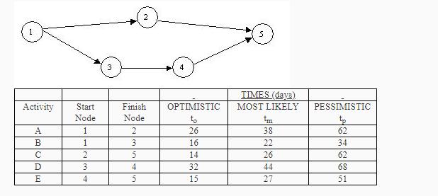 Question TIMES Days ActivityStart Node Finish