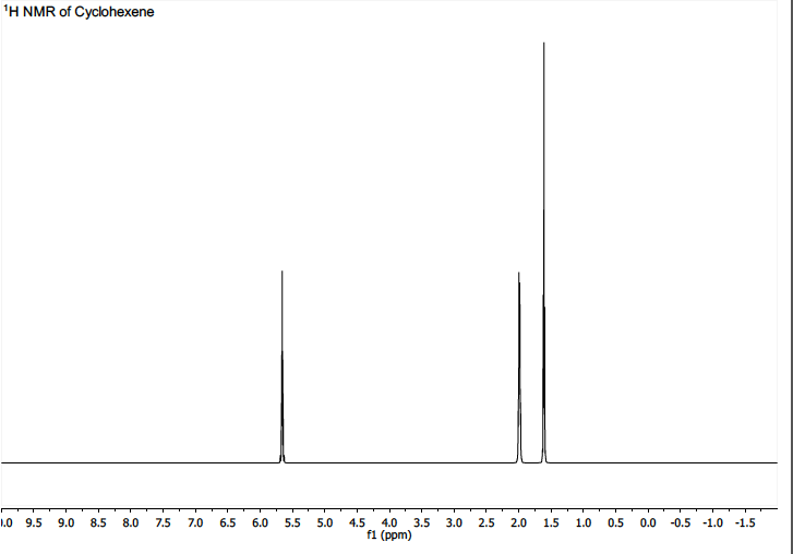 Solved Assign The Peaks In The 1 H And 13 C Nmr Spectra O