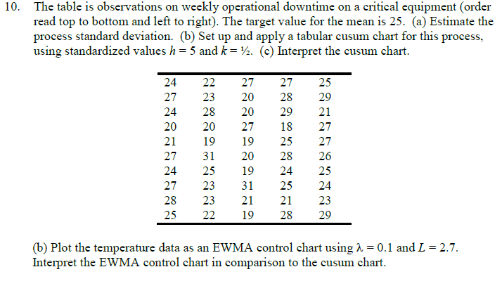 Solved: The Table Is Observations On Weekly Operational Do