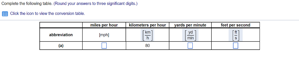 Complete the following table. (Round your answers to three significant digits.) Click the icon to view the conversion table. miles per hour kilometers per hour yards per minutefeet per second kIn ft mph yd IRL abbreviation ts 80