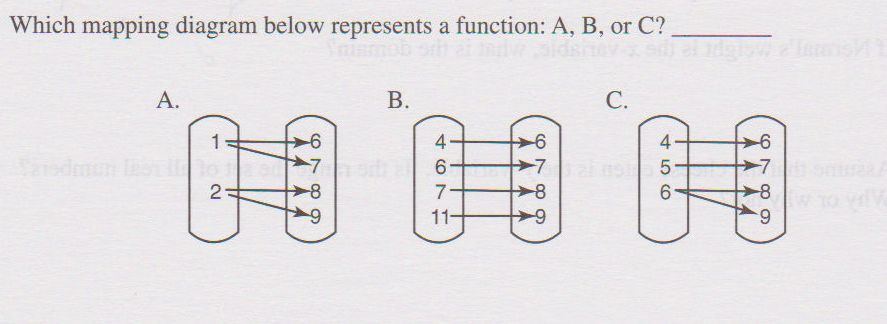Solved which mapping diagram below represents a function see more show transcribed image text which mapping diagram below represents a function a b or c ccuart Image collections