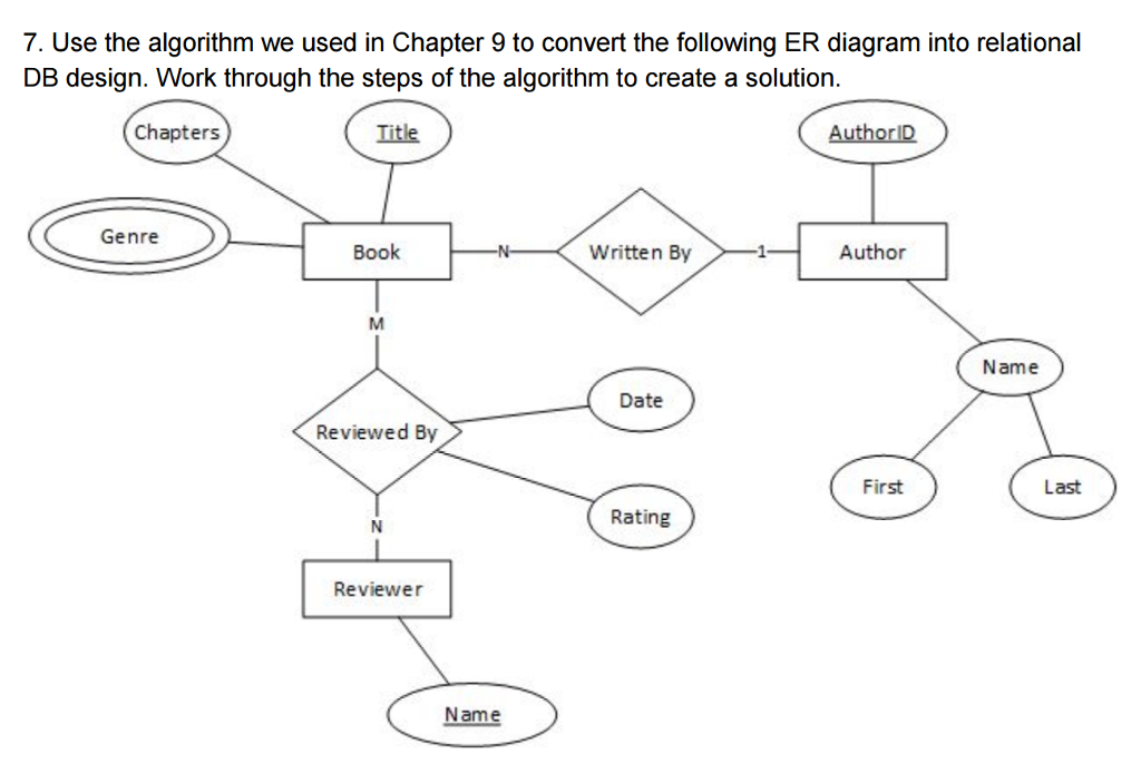 Solved step 1 mapping of regular entity types for each r use the algorithm we used in chapter 9 to convert the following er diagram step 1 mapping of regular entity types ccuart Images
