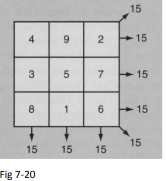 Solved: C Programming: A Magic Square (example Shown In Fi