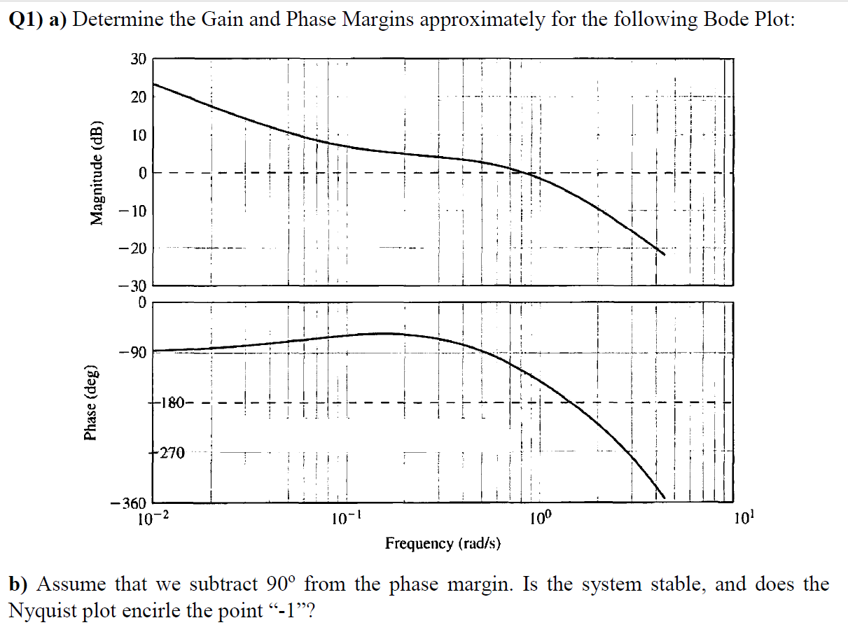 Determine the Gain and Phase Margins approximately