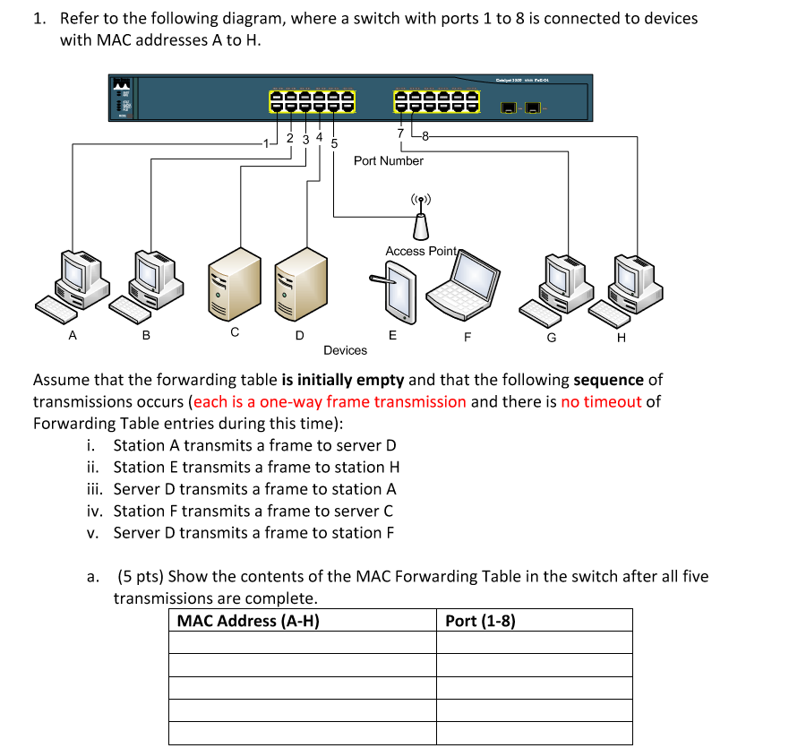 refer to the following diagram, where a switch with ports 1 to 8