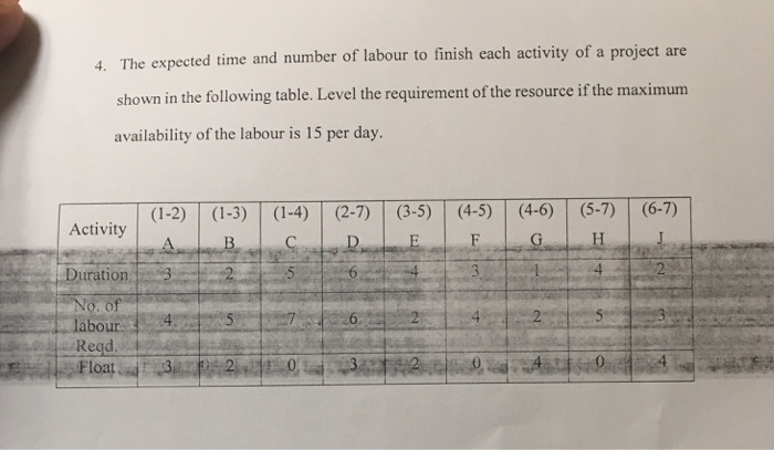 solved the expected time and number of labour to finish e