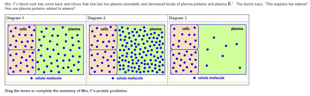 Solved  Asma Osmolarity And Decreased Levels Of Plasma Pro